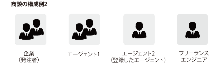 商談の構成例2